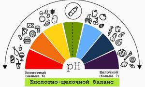 Ph мочи – определение кислотности