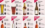 Алкоголь в моче: сколько держится?