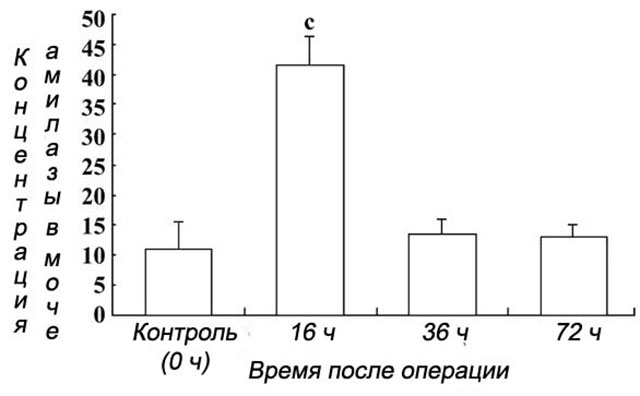 График концентрации амилазной группы