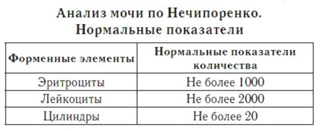 Показатели урины